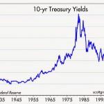 10-yr Treasury yields